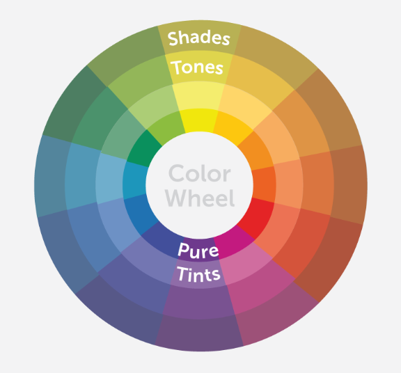 Complete color wheel with shades, tones, pure colors, and tints