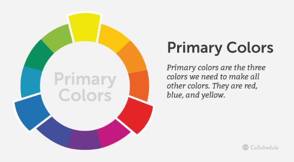 Primary colors are the three colors we need to make all others.